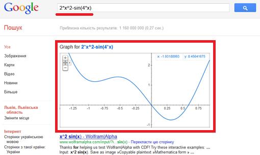 Побудова графіків математичних функцій в Google