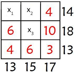 Знайдіть числа, яких бракує на картинці